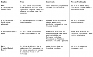 outrasespecies_tabela1