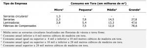 tab10_Consumo