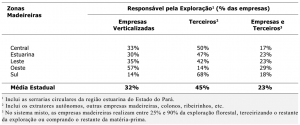 tab12_ZonasMadeireiras