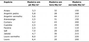 tab4_precosmedios