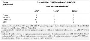 tab18_PrecosCorrigidos