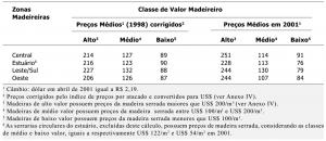 tab21_PrecoMadeiraSerrada