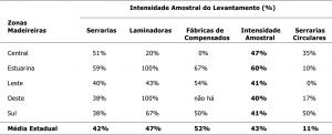 tab25_IntensidadeAmostral