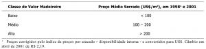 tab27_ClasseValorMadeireiro