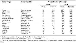 tab33_PrecosMedios