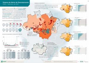 SAD setembro 2016 300x212 - Boletim do desmatamento da Amazônia Legal (setembro de 2016) SAD