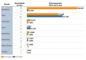 fig 05 UCS+Desm 300x210 - Unidades de Conservação mais desmatadas da Amazônia Legal (2012-2015)