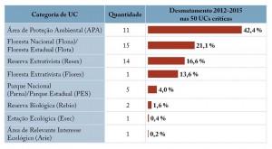fig 06 UCS+Desm 300x165 - Unidades de Conservação mais desmatadas da Amazônia Legal (2012-2015)