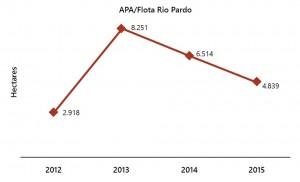 fig 19 UCS+Desm 300x182 - Unidades de Conservação mais desmatadas da Amazônia Legal (2012-2015)