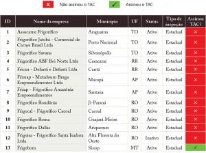 Frig AP 03 Fig 01 A 300x224 - Os frigoríficos vão ajudar a zerar o desmatamento da Amazônia?