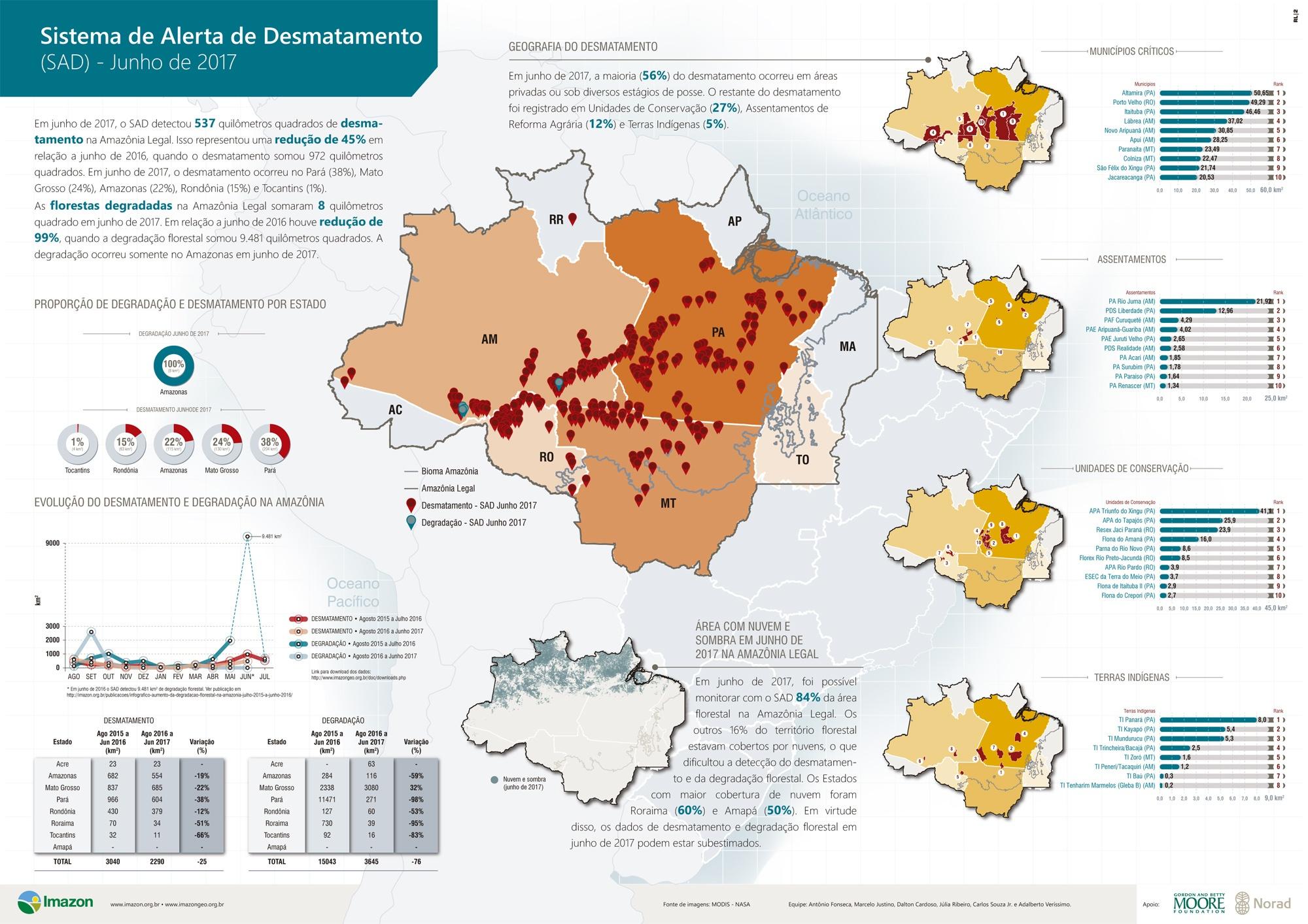 SAD junho 2017 - Boletim do desmatamento da Amazônia Legal (junho 2017) SAD