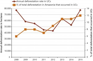 UCS+ fig 01 ing 300x198 - Most Deforested Conservation Units in the Legal Amazon (2012-2015)