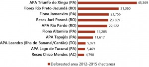 UCS+ fig 07 ing 300x136 - Most Deforested Conservation Units in the Legal Amazon (2012-2015)