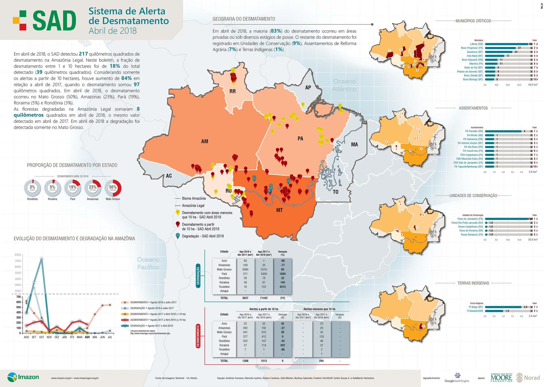 SAD abril 2018 - Boletim do desmatamento da Amazônia Legal (abril 2018) SAD