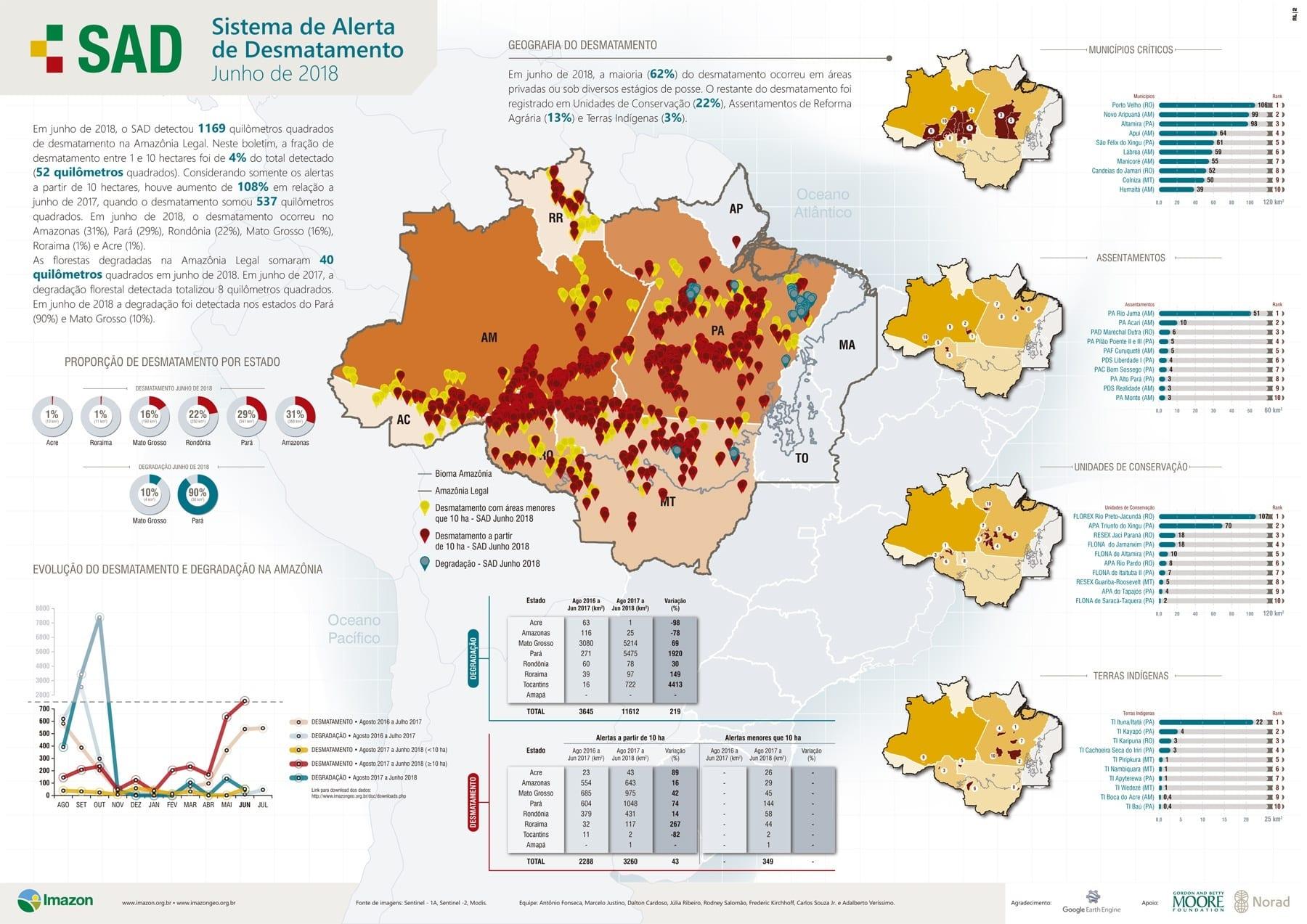 SAD junho 2018 - Boletim do desmatamento da Amazônia Legal (junho 2018) SAD