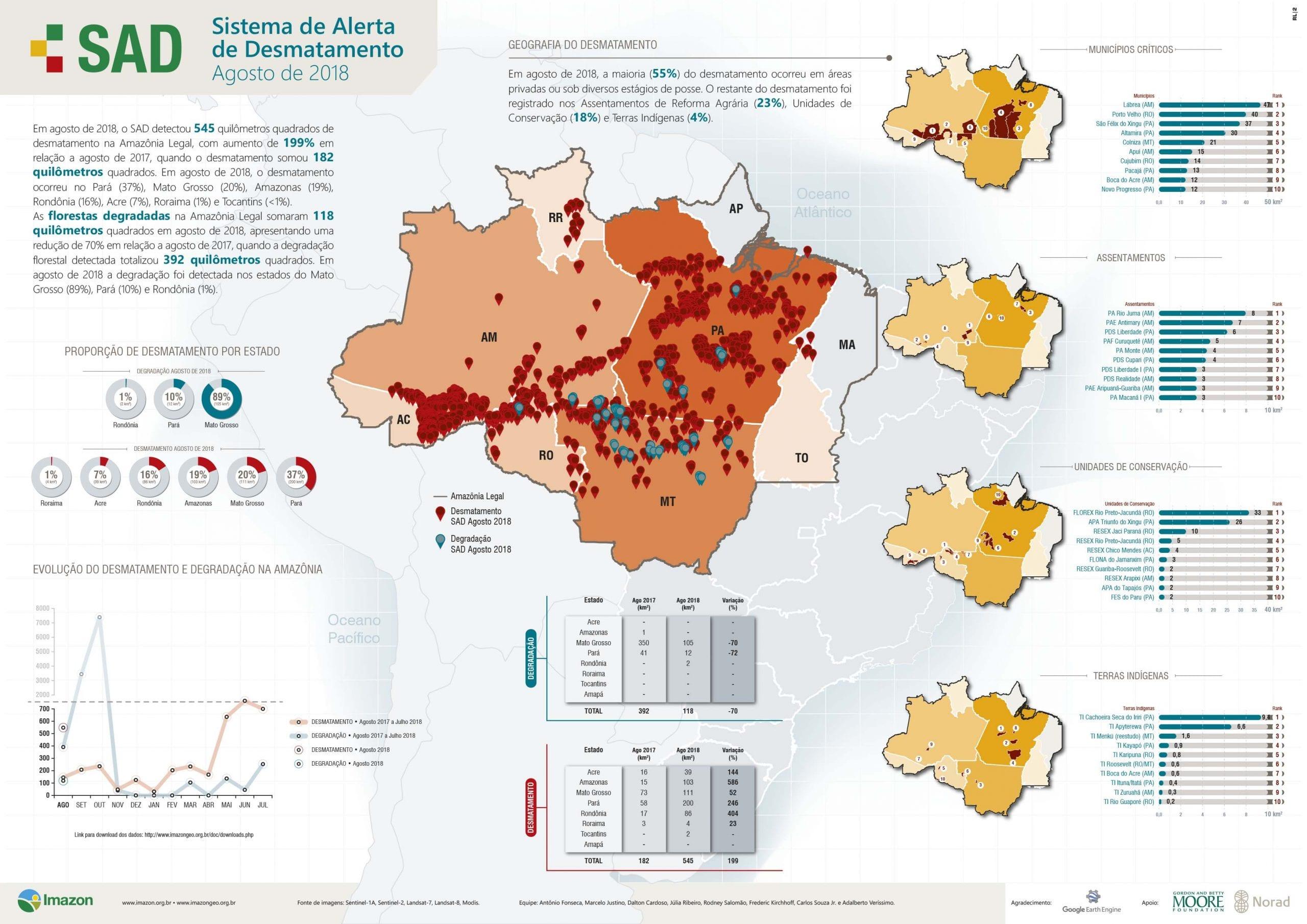 SAD agosto 2018 - Boletim do desmatamento da Amazônia Legal (agosto 2018) SAD