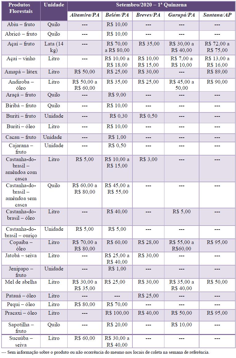 PFNM SET - Preços de Produtos da Floresta