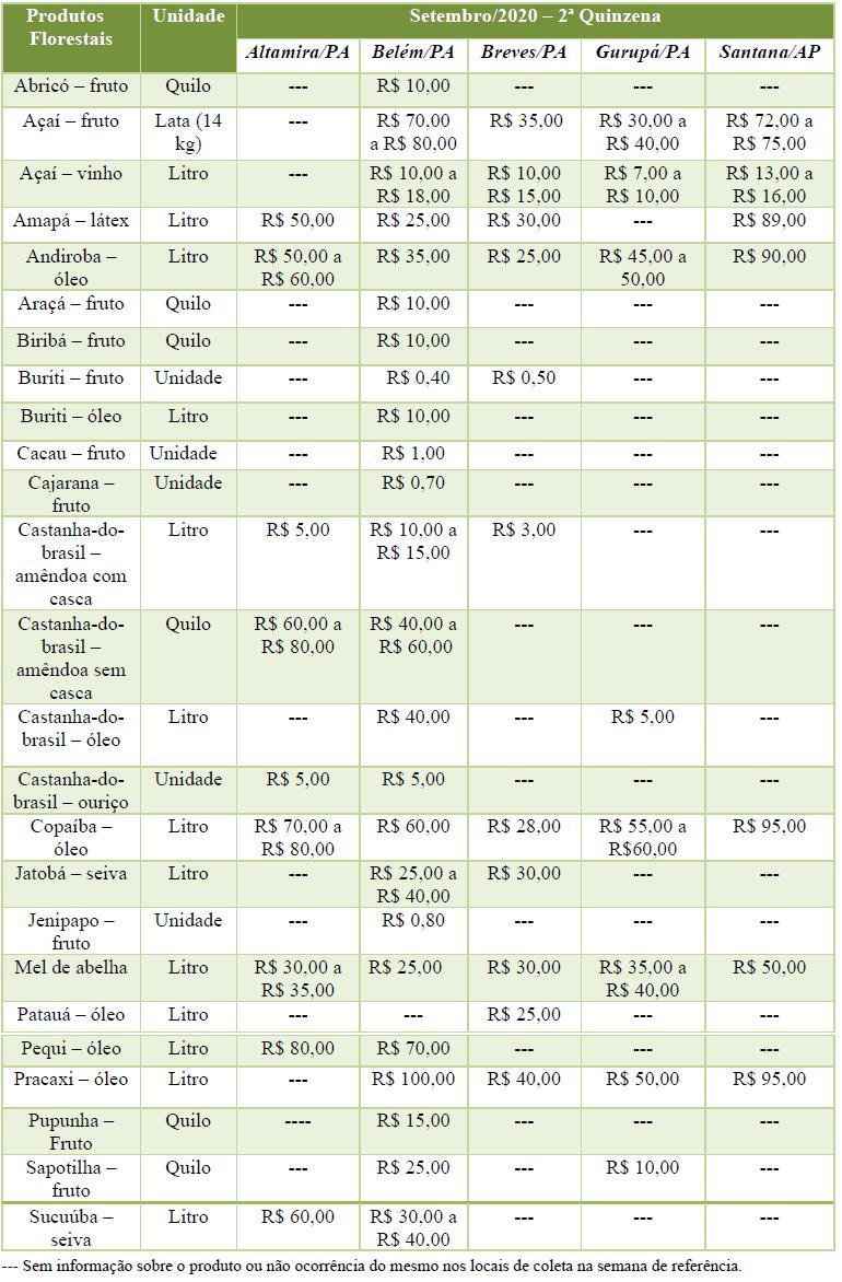 PFNM - Preços de Produtos da Floresta