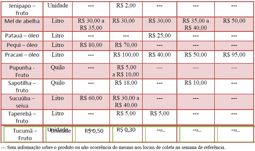 PFNM3 1 - Preços de Produtos da Floresta
