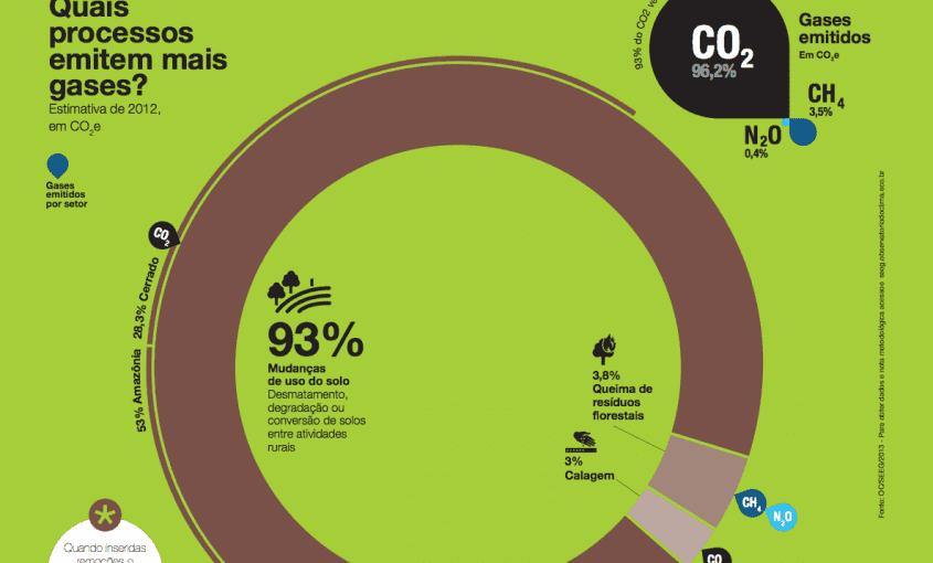 Grafico 2 1 845x510 - Emissões por mudanças de uso do solo, calagem e queima de resíduos florestais no Brasil em 2012. Fonte: SEEG
