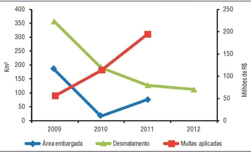 Grafico1ps 1 845x510 - Relação entre desmatamento (Prodes), embargos e multas aplicadas em quatro das Áreas Protegidas mais desmatadas na Amazônia entre agosto de 2012 e março de 2013 (SAD).