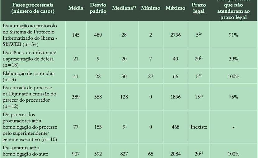 Grafico2ps 1 829x510 - Duração (dias) das principais fases dos maiores casos de infração em Áreas Protegidas do Pará (n=34) entre janeiro de 1998 e março de 2008. A média destes casos – 907 dias – ficou muito acima do prazo máximo de 30 dias para homologação.