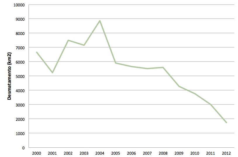 Grafico 1 1 - Desmatamento anual detectado no Estado do Pará entre 2000 e 2012. Fonte: Inpe/Prodes.