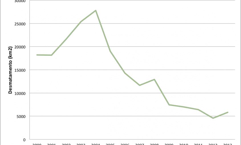 Grafico 11 1 845x510 - Desmatamento anual detectado na Amazônia Legal entre 2000 e 2013. Fonte: Inpe/Prodes.