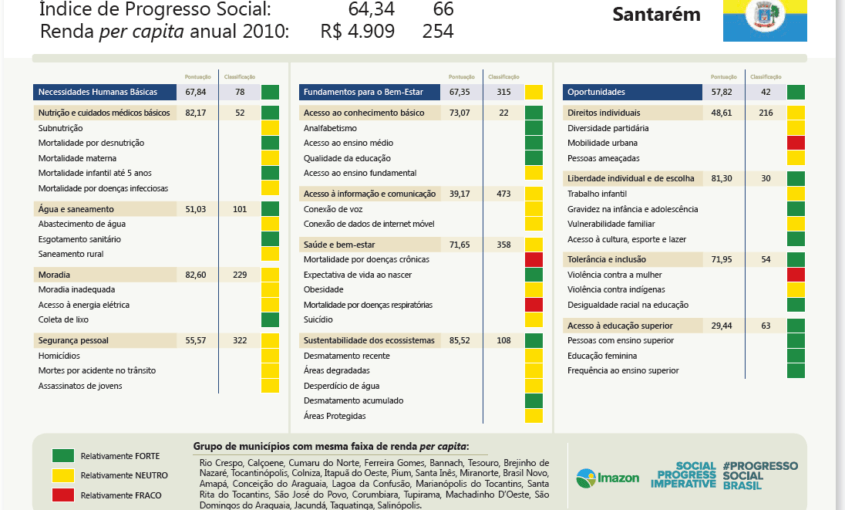 ScorecardSantarem 845x510 - IPS Amazônia 2014 - Scorecards