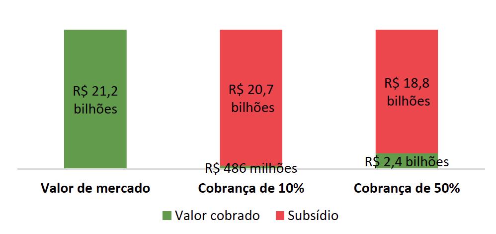 Valores de mercado e valores a serem cobrados pelo Governo Federal na regularização de 25.199 imóveis na Amazônia Legal