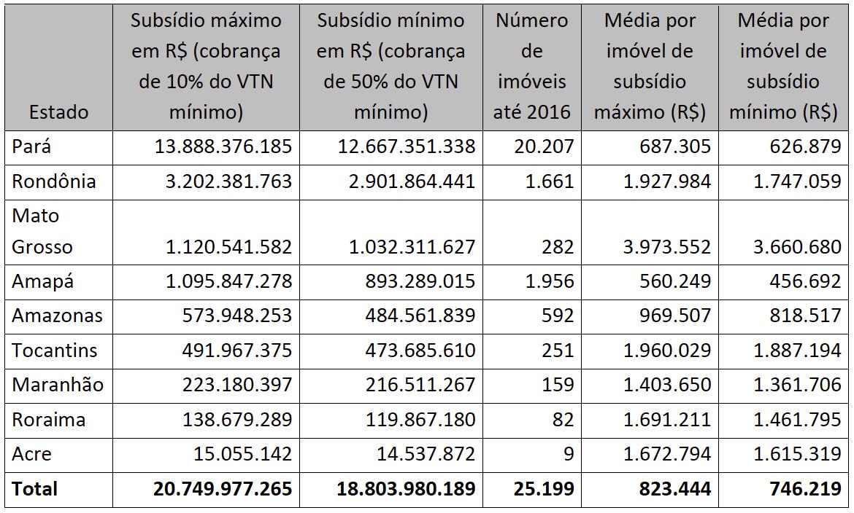 Tabela Valores de subsídios estimados por estado para regularização de imóveis em terras federais na Amazônia Legal