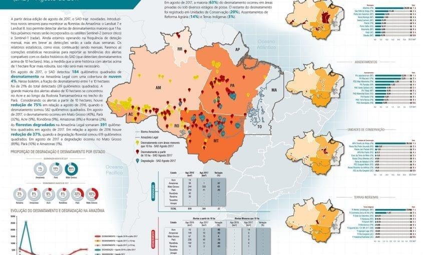 SAD agosto 20172 845x510 - Boletim do desmatamento da Amazônia Legal (agosto 2017) SAD