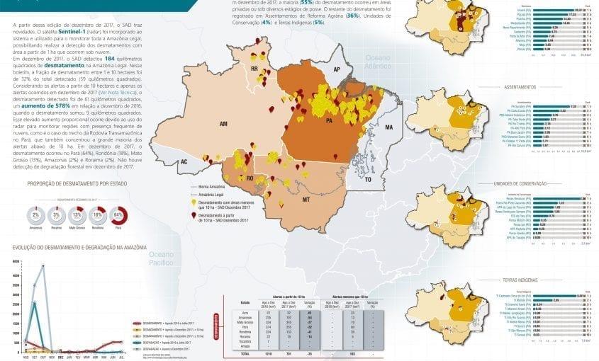 SAD dezembro 2017 845x510 - Boletim do desmatamento da Amazônia Legal (dezembro 2017) SAD