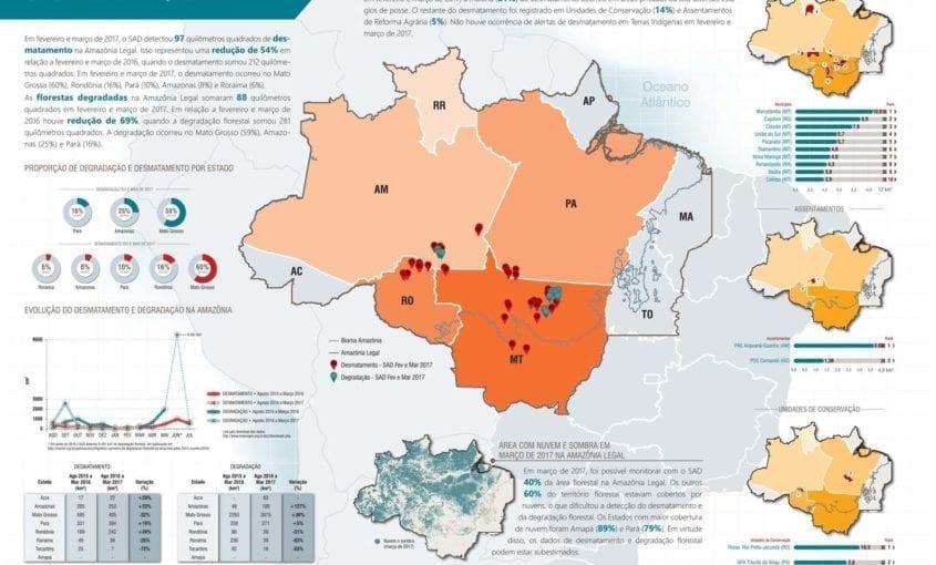 SAD fevereiro marco 2017 845x510 - Boletim do desmatamento da Amazônia Legal (fevereiro e março de 2017) SAD