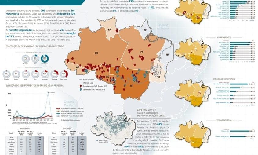 SAD outubro 2016 845x510 - Boletim do desmatamento da Amazônia Legal (outubro de 2016) SAD