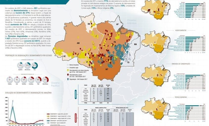SAD outubro 2017 845x510 - Boletim do desmatamento da Amazônia Legal (outubro 2017) SAD