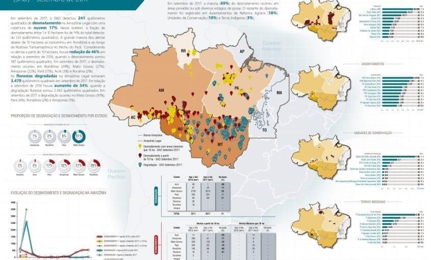 SAD setembro 2017 845x510 - Boletim do desmatamento da Amazônia Legal (setembro 2017) SAD