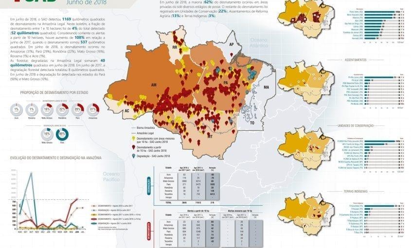 SAD junho 2018 845x510 - Boletim do desmatamento da Amazônia Legal (junho 2018) SAD