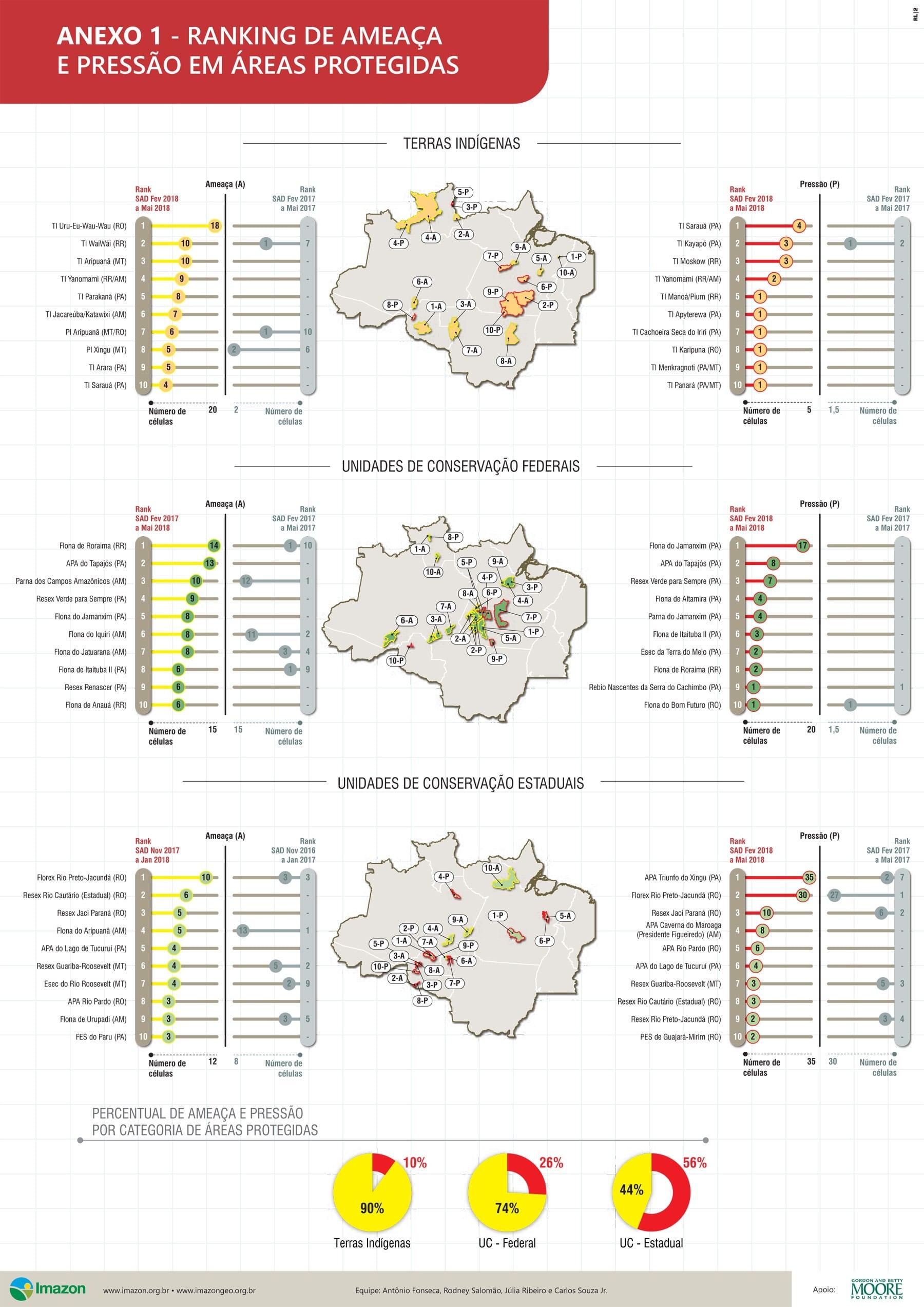 AmeacaPressao APs fevereiro a maio 2018 anexo - Ameaça e Pressão de desmatamento em Áreas Protegidas: SAD fevereiro a maio de 2018