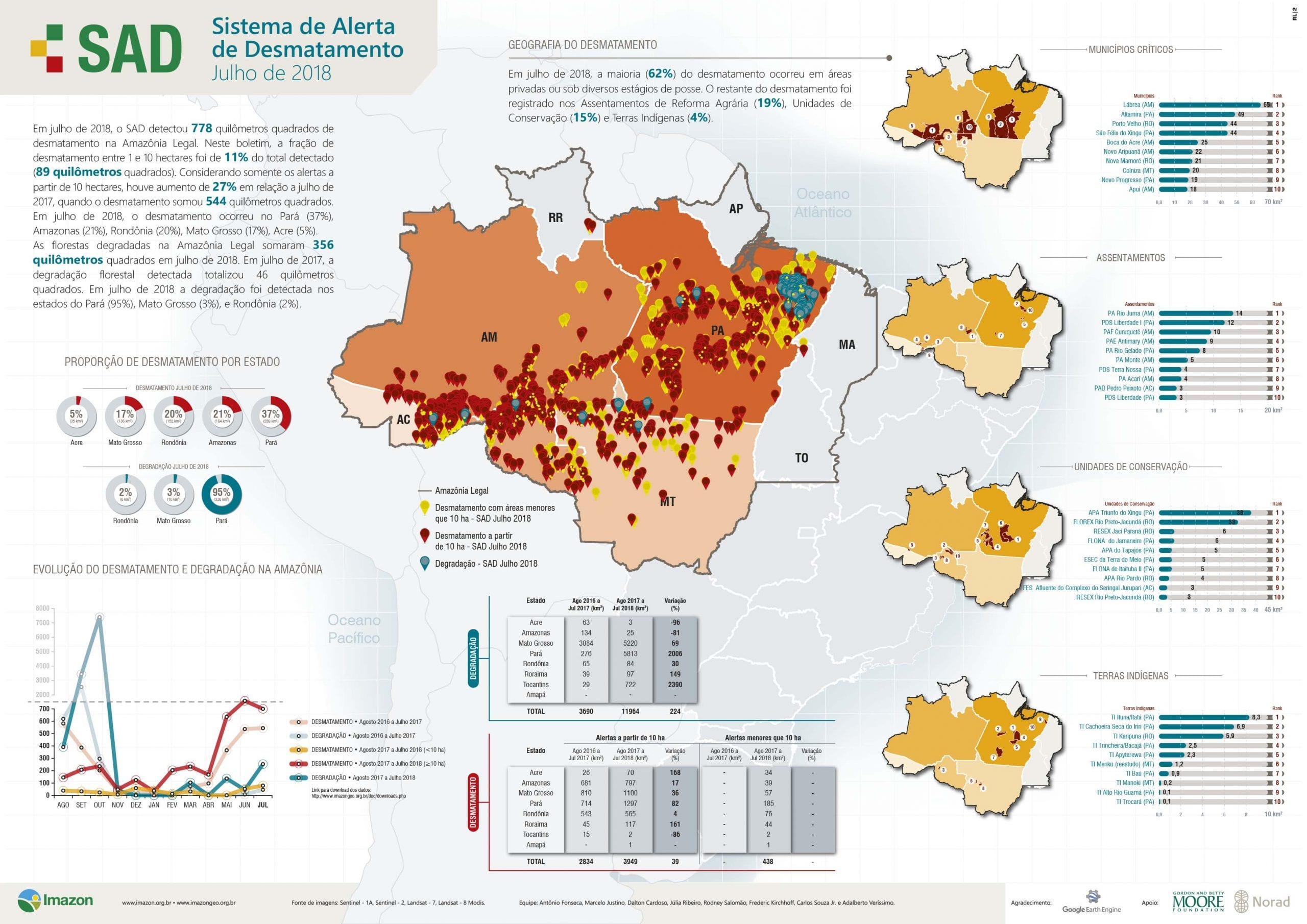 SAD julho 2018 - Boletim do desmatamento da Amazônia Legal (julho 2018) SAD