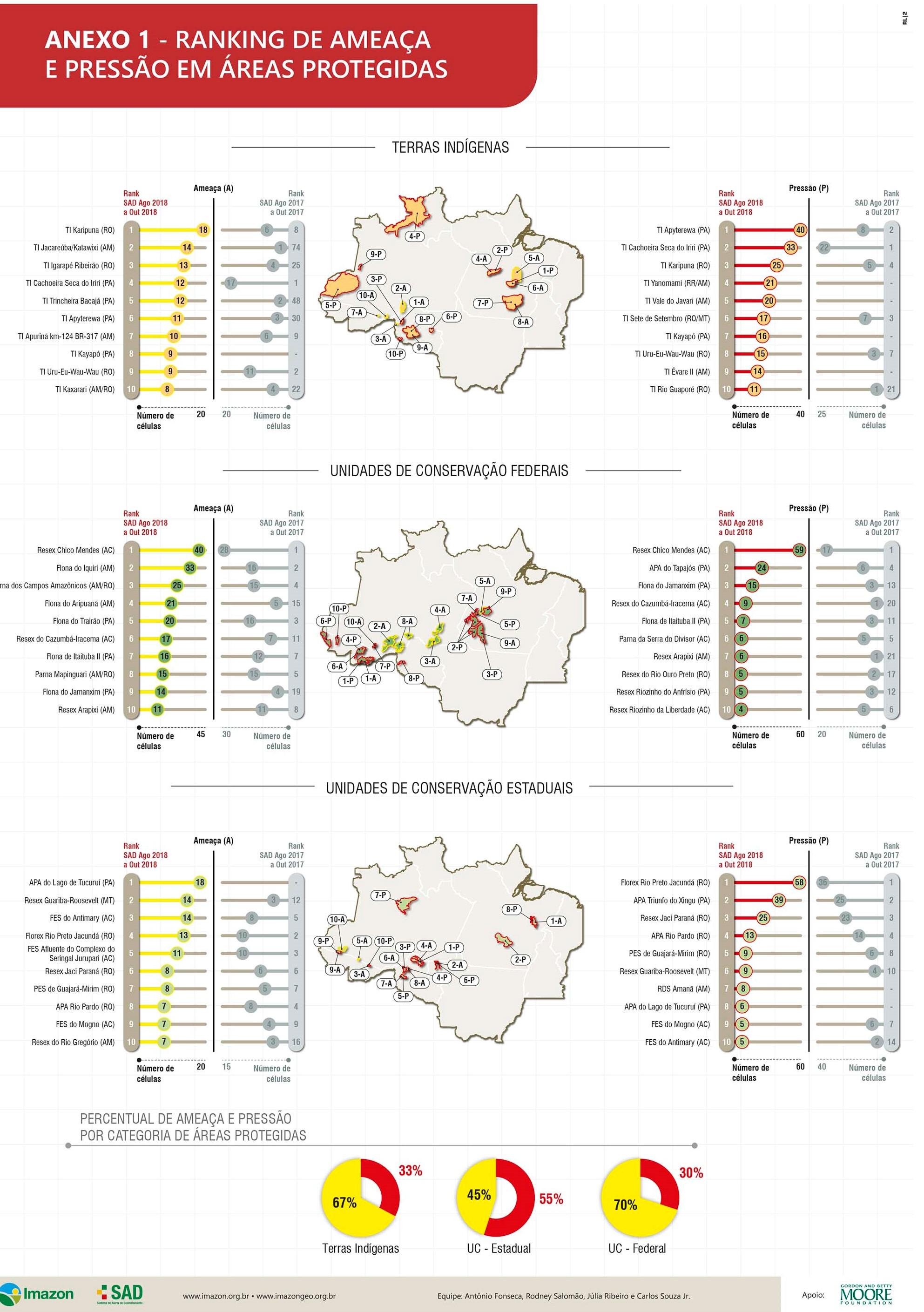 ameaçaepressão ago out 2018 1 1 - Ameaça e Pressão de desmatamento em Áreas Protegidas: SAD agosto a outubro de 2018