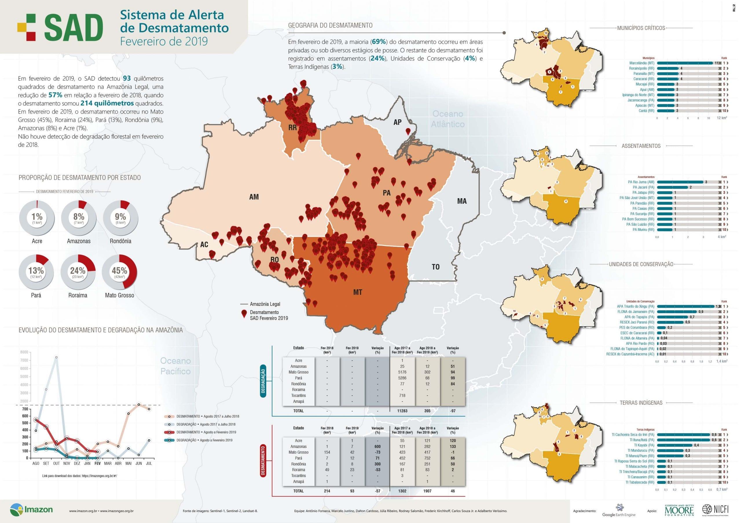 INFBoletimSAD Fev2019 - Boletim do desmatamento da Amazônia Legal (fevereiro 2019) SAD