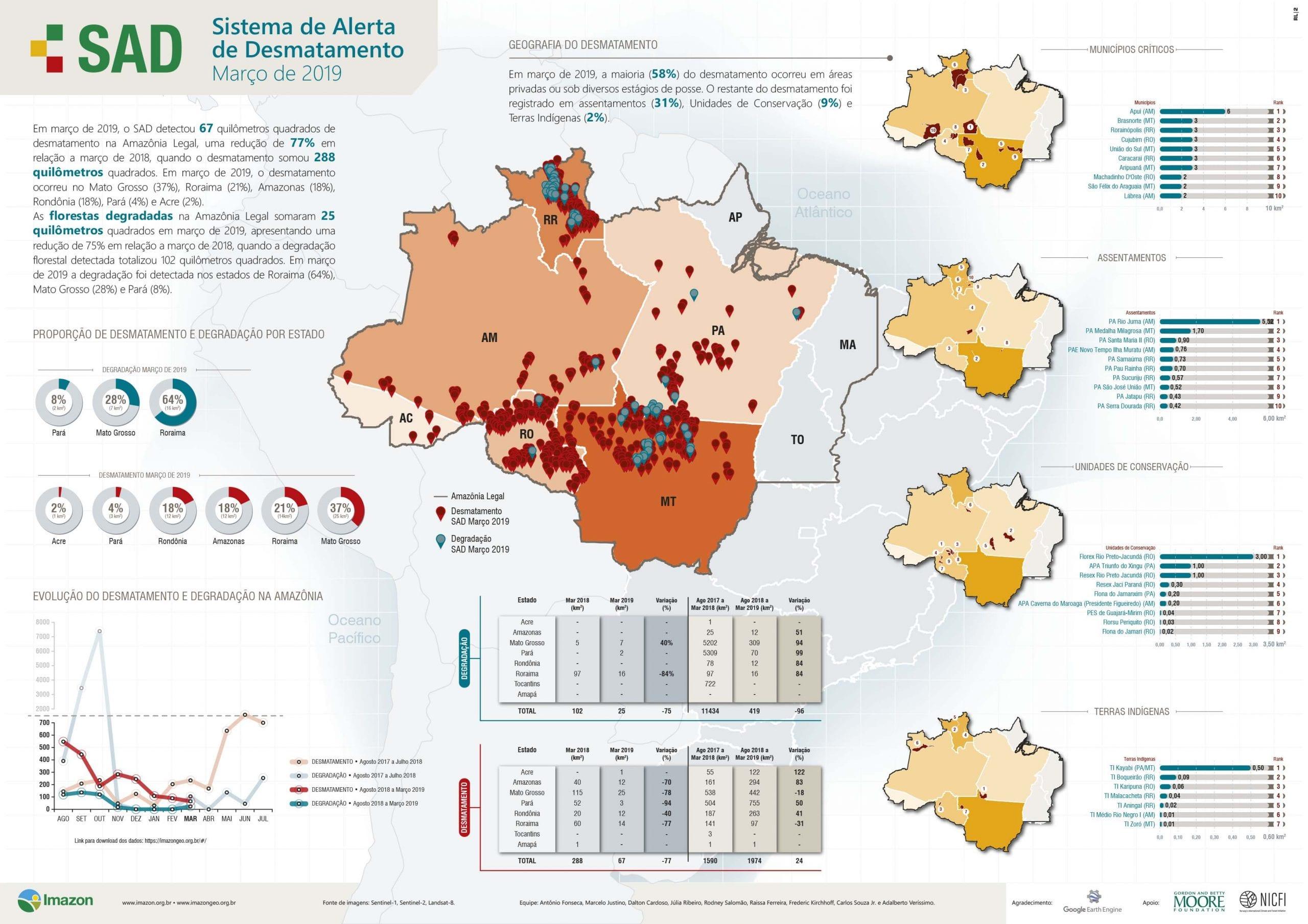 SAD março 2019 1 - Boletim do desmatamento da Amazônia Legal (março 2019) SAD