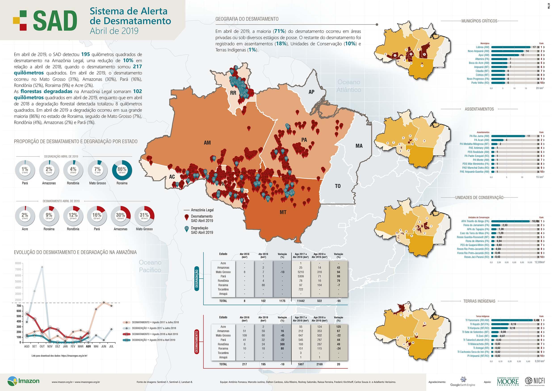 SAD abril 2019 - Boletim do Desmatamento da Amazônia Legal (abril 2019) SAD