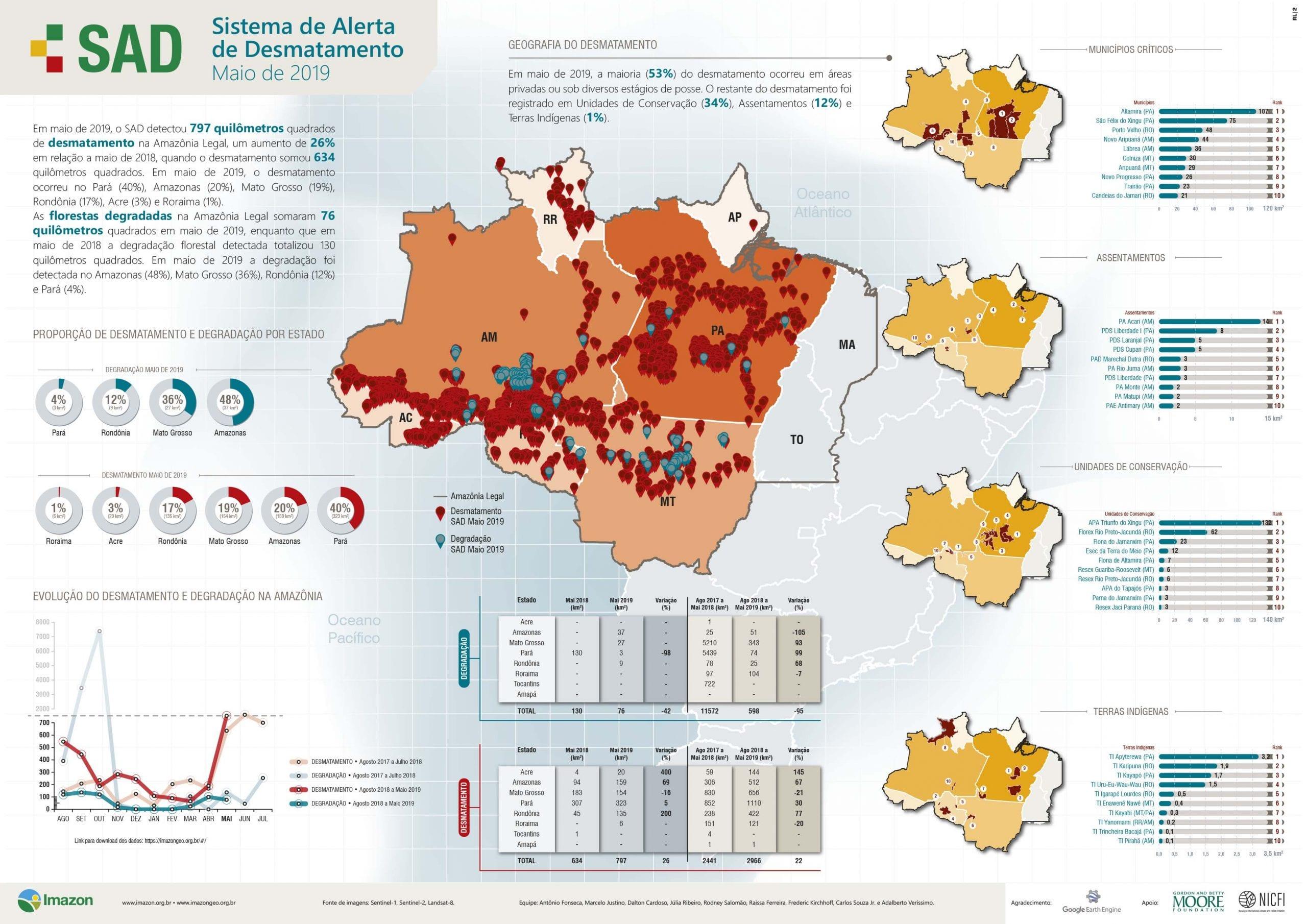 sad maio 2019 - Um terço do desmatamento da Amazônia ocorreu em Unidades de Conservação no mês de maio.  Destruição das florestas segue em ritmo de aumento.