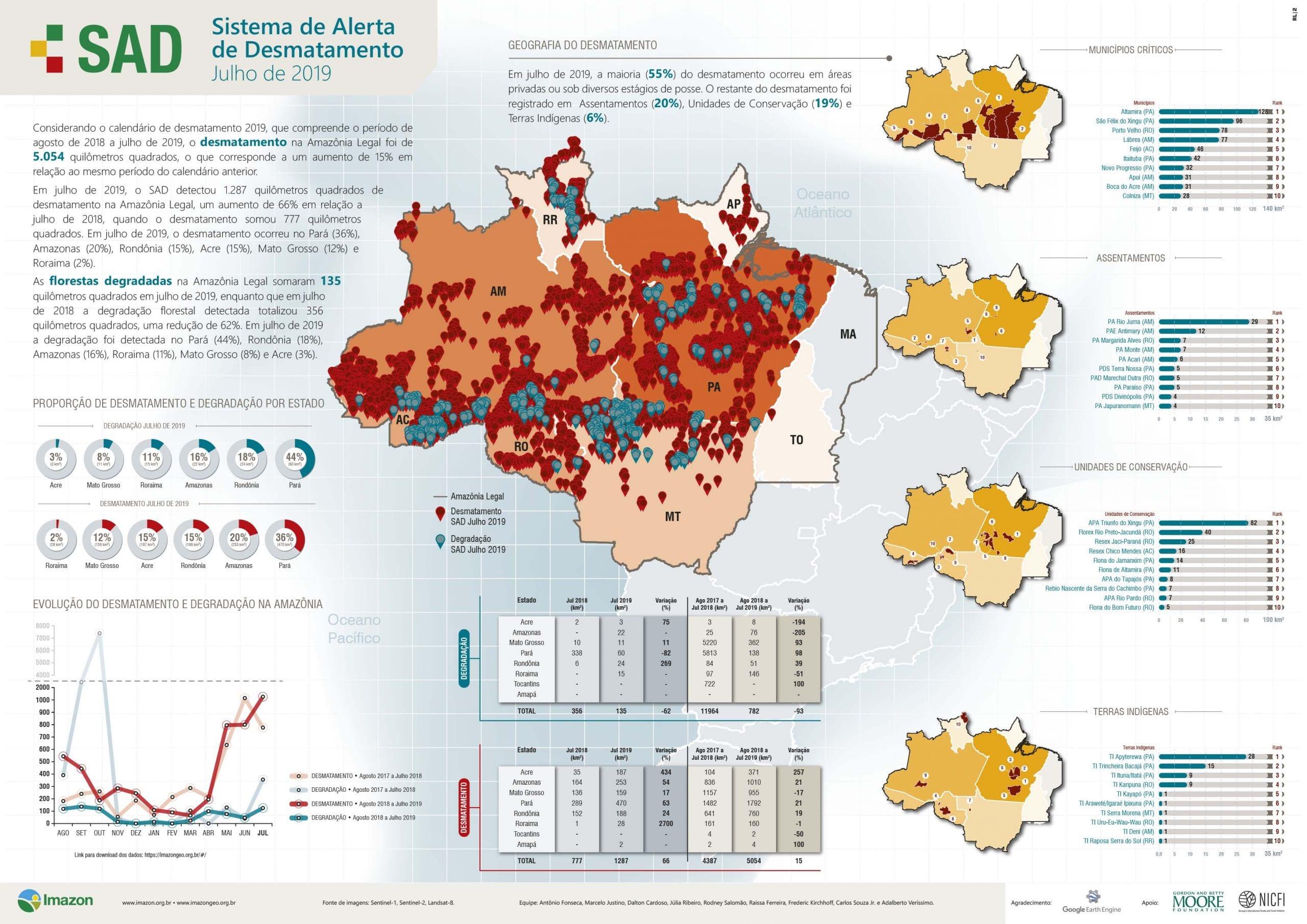 SAD julho 2019 - Boletim do Desmatamento da Amazônia Legal (julho 2019) SAD
