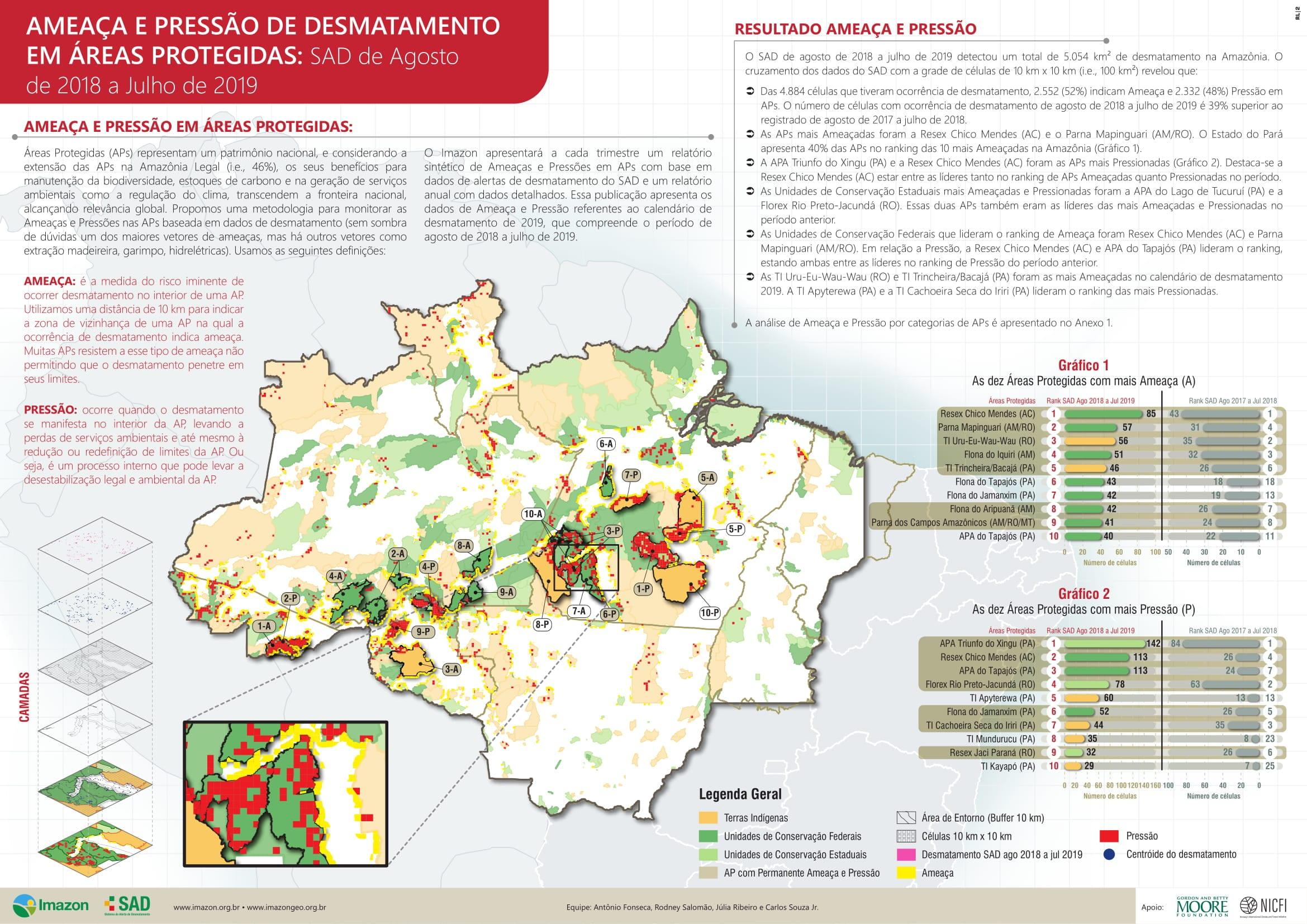 AmeacaPressao 1 - Ameaça e Pressão e Desmatamento em Áreas Protegidas: SAD de Agosto de 2018 a Julho de 2019