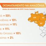BomDiaBrasil 150x150 - #ImazonNaMídia: Amazônia: desmatamento sobe 80% em setembro comparado ao mesmo mês de 2018 (Bom Dia Brasil - TV Globo)