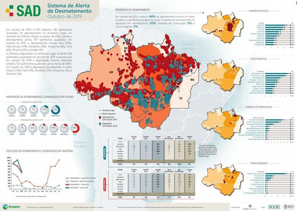 SAD Outubro 2019 1 1 1024x724 - Desmatamento na Amazônia aumenta 212% em outubro deste ano, aponta Imazon