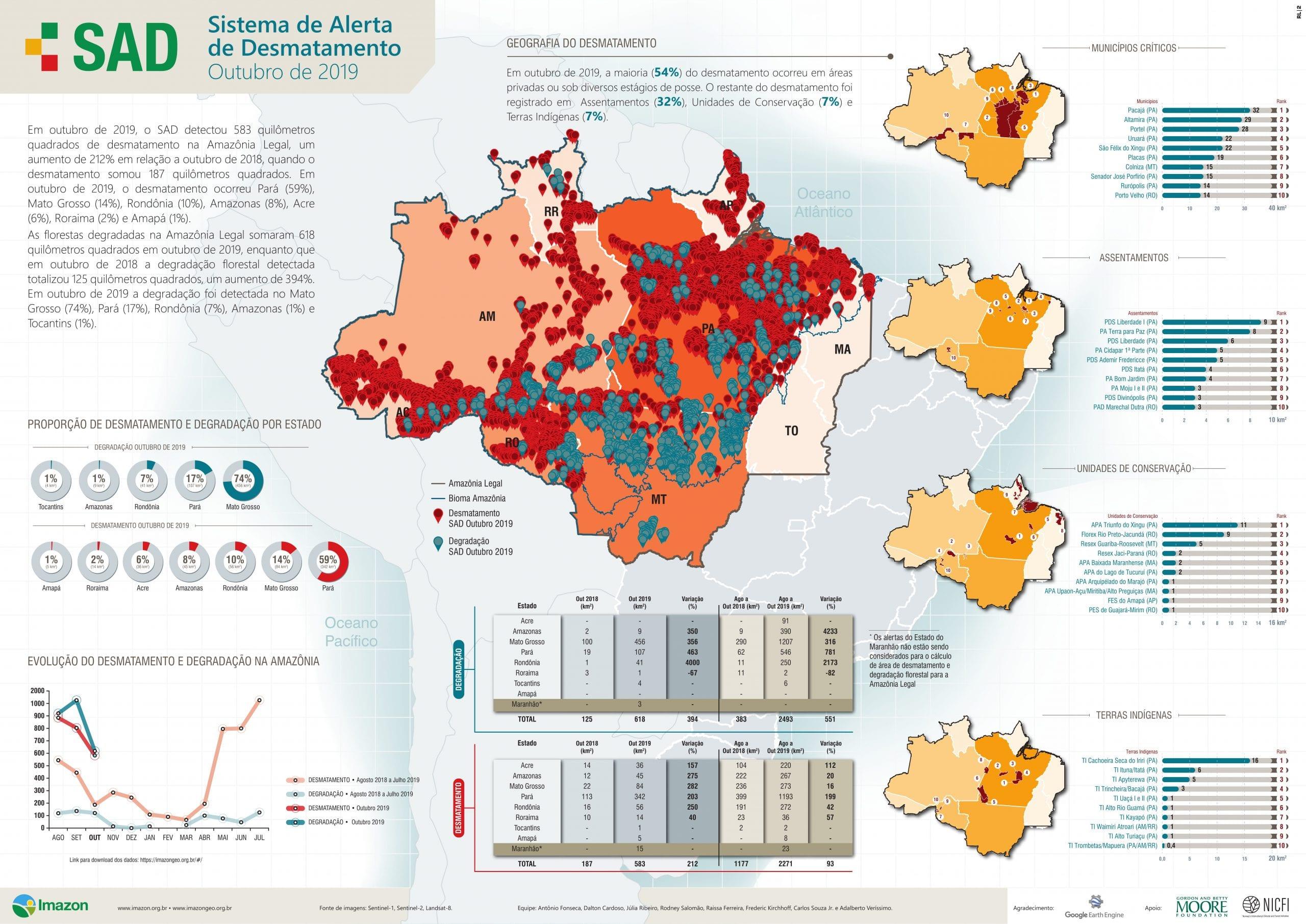 SAD Outubro 2019 1 1 - Boletim do Desmatamento da Amazônia Legal (outubro 2019) SAD